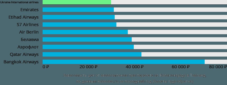 Динамика цен в зависимости от авиакомпании, совершающей перелет из Калининграда в Таиланд