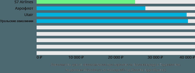 Динамика цен в зависимости от авиакомпании, совершающей перелёт из Калининграда в Таджикистан