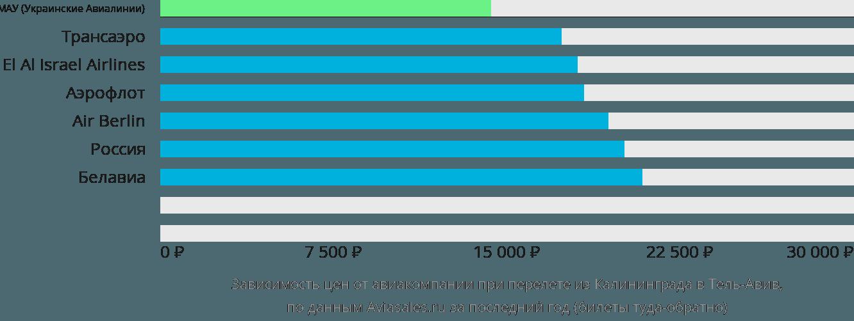 Динамика цен в зависимости от авиакомпании, совершающей перелет из Калининграда в Тель-Авив