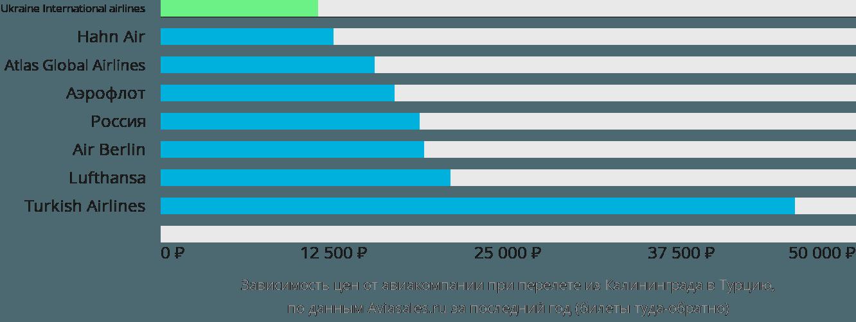 Динамика цен в зависимости от авиакомпании, совершающей перелет из Калининграда в Турцию
