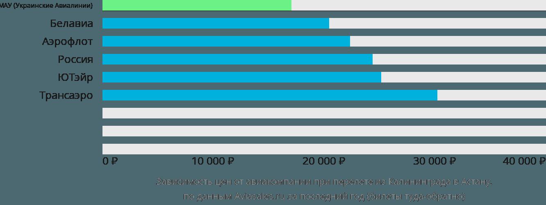 Динамика цен в зависимости от авиакомпании, совершающей перелет из Калининграда в Астану