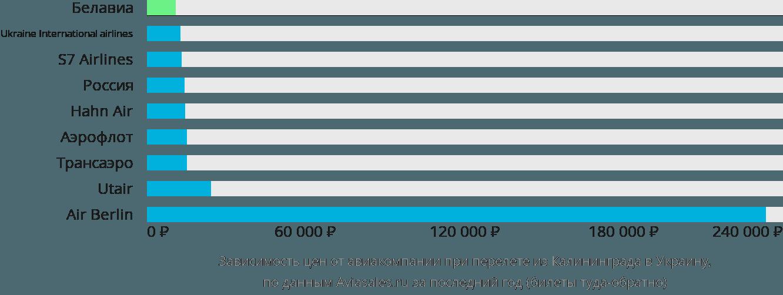 Динамика цен в зависимости от авиакомпании, совершающей перелет из Калининграда в Украину