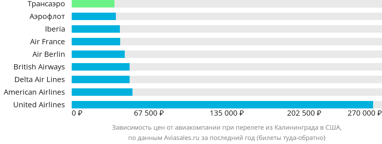 Динамика цен в зависимости от авиакомпании, совершающей перелет из Калининграда в США