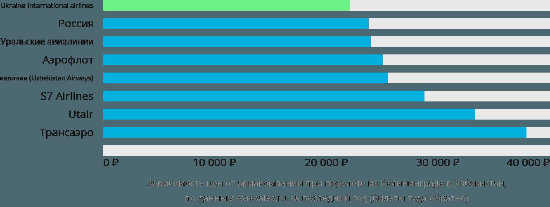 Динамика цен в зависимости от авиакомпании, совершающей перелет из Калининграда в Узбекистан