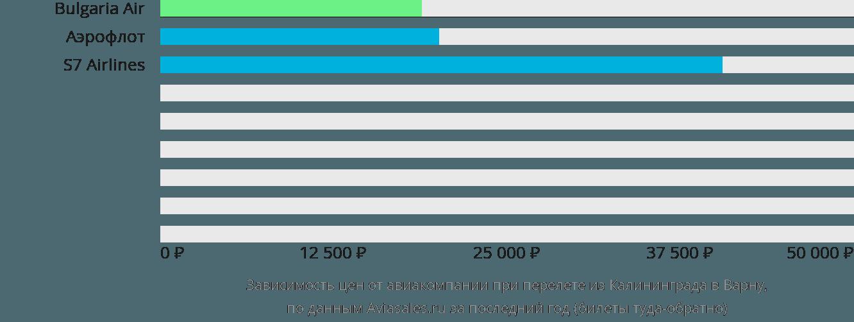 Динамика цен в зависимости от авиакомпании, совершающей перелет из Калининграда в Варну