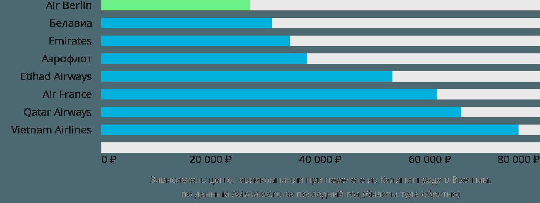 Динамика цен в зависимости от авиакомпании, совершающей перелёт из Калининграда в Вьетнам