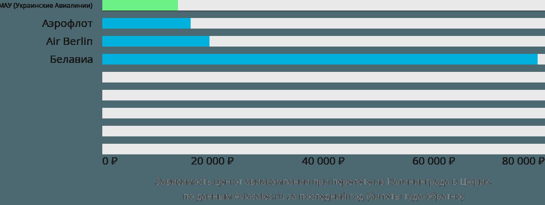 Динамика цен в зависимости от авиакомпании, совершающей перелет из Калининграда в Цюрих