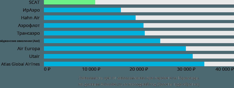 Динамика цен в зависимости от авиакомпании, совершающей перелет из Караганды