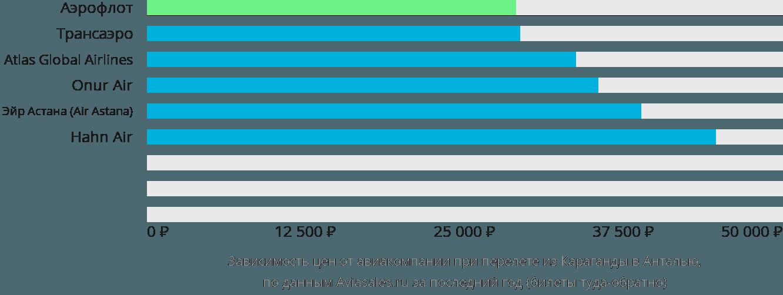 Динамика цен в зависимости от авиакомпании, совершающей перелет из Караганды в Анталью