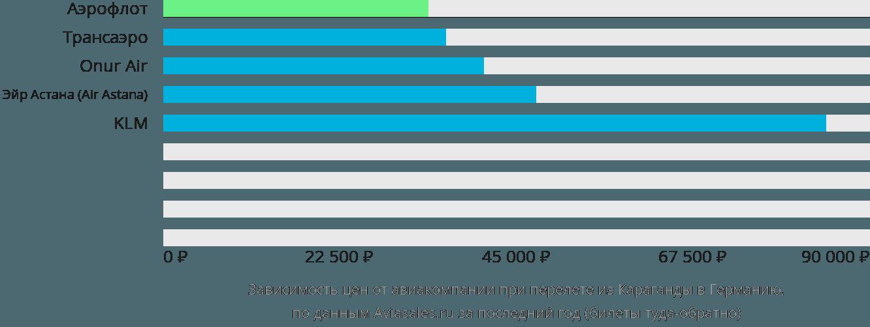 Динамика цен в зависимости от авиакомпании, совершающей перелет из Караганды в Германию