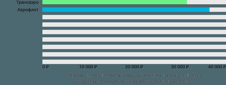 Динамика цен в зависимости от авиакомпании, совершающей перелет из Караганды в Ереван