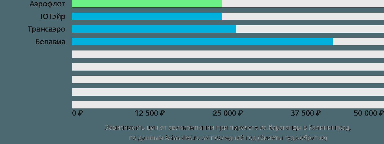 Динамика цен в зависимости от авиакомпании, совершающей перелет из Караганды в Калининград