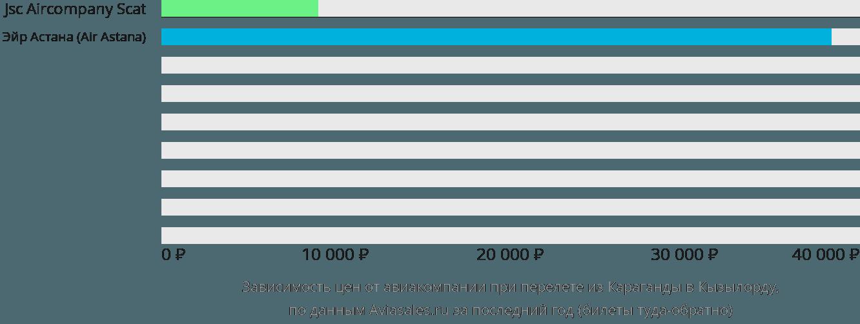 Динамика цен в зависимости от авиакомпании, совершающей перелет из Караганды в Кызылорду