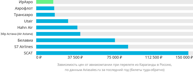 Динамика цен в зависимости от авиакомпании, совершающей перелёт из Караганды в Россию