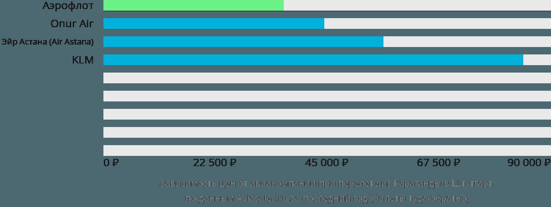 Динамика цен в зависимости от авиакомпании, совершающей перелет из Караганды в Штутгарт