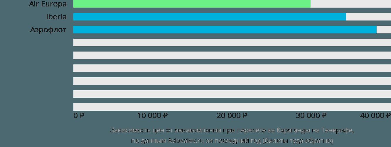 Динамика цен в зависимости от авиакомпании, совершающей перелет из Караганды на Тенерифе
