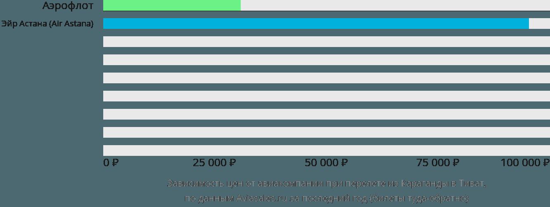Динамика цен в зависимости от авиакомпании, совершающей перелет из Караганды в Тиват