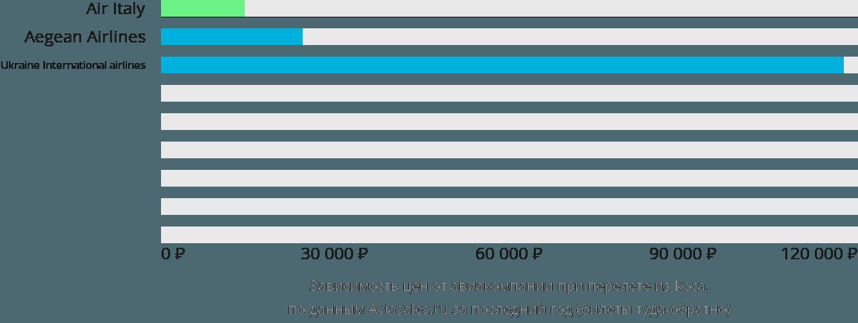 Динамика цен в зависимости от авиакомпании, совершающей перелет из Коса