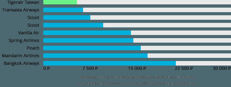 Динамика цен в зависимости от авиакомпании, совершающей перелет из Гаосюна