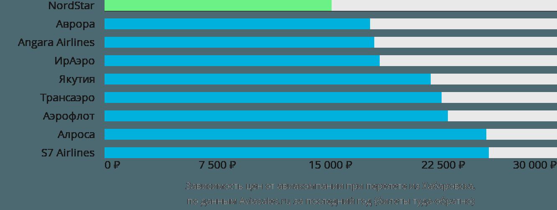 Динамика цен в зависимости от авиакомпании, совершающей перелет из Хабаровска