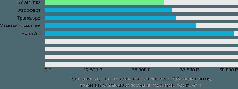 Динамика цен в зависимости от авиакомпании, совершающей перелет из Хабаровска в Анапу