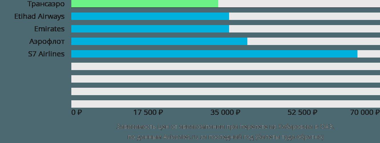 Динамика цен в зависимости от авиакомпании, совершающей перелет из Хабаровска в ОАЭ