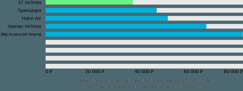 Динамика цен в зависимости от авиакомпании, совершающей перелет из Хабаровска в Алматы
