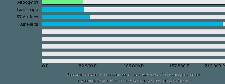 Динамика цен в зависимости от авиакомпании, совершающей перелет из Хабаровска в Афины