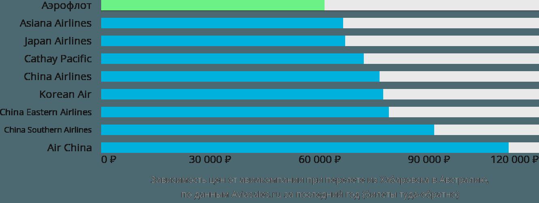 Динамика цен в зависимости от авиакомпании, совершающей перелёт из Хабаровска в Австралию