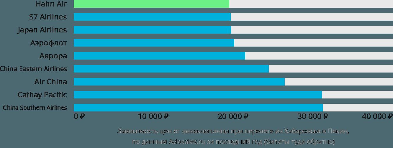 Динамика цен в зависимости от авиакомпании, совершающей перелет из Хабаровска в Пекин