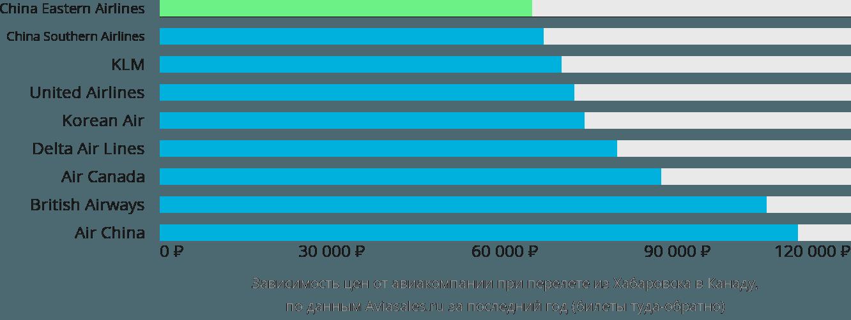 Динамика цен в зависимости от авиакомпании, совершающей перелет из Хабаровска в Канаду