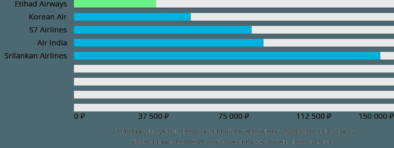 Динамика цен в зависимости от авиакомпании, совершающей перелет из Хабаровска в Коломбо