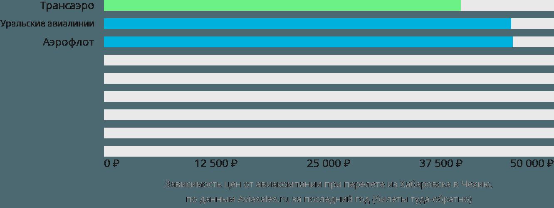 Динамика цен в зависимости от авиакомпании, совершающей перелет из Хабаровска в Чехию