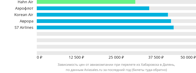 Динамика цен в зависимости от авиакомпании, совершающей перелет из Хабаровска в Далянь