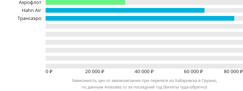 Динамика цен в зависимости от авиакомпании, совершающей перелет из Хабаровска в Грузию