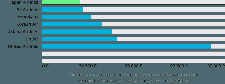 Динамика цен в зависимости от авиакомпании, совершающей перелет из Хабаровска в Гуам