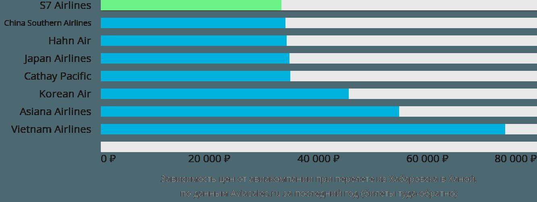 Динамика цен в зависимости от авиакомпании, совершающей перелет из Хабаровска в Ханой
