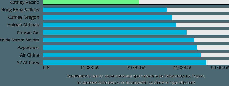 Динамика цен в зависимости от авиакомпании, совершающей перелет из Хабаровска на Пхукет