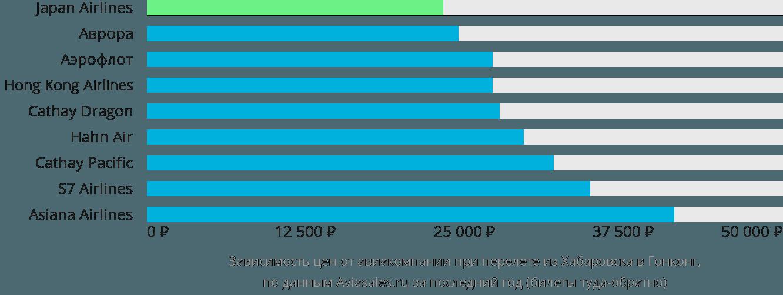 Динамика цен в зависимости от авиакомпании, совершающей перелет из Хабаровска в Гонконг