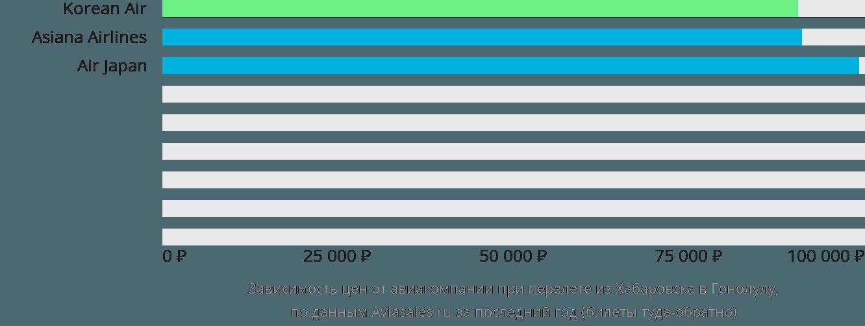 Динамика цен в зависимости от авиакомпании, совершающей перелет из Хабаровска в Гонолулу