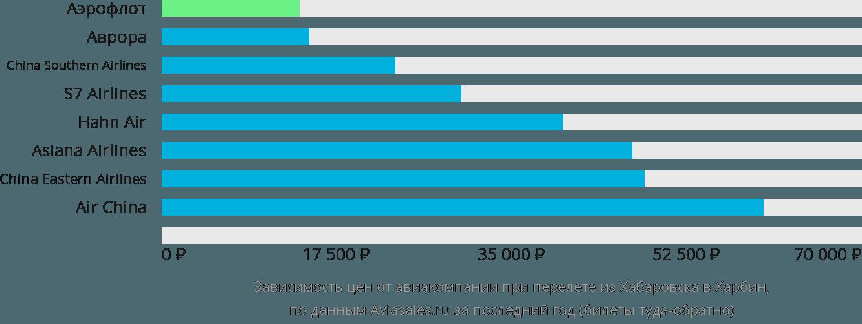 Динамика цен в зависимости от авиакомпании, совершающей перелет из Хабаровска в Харбин