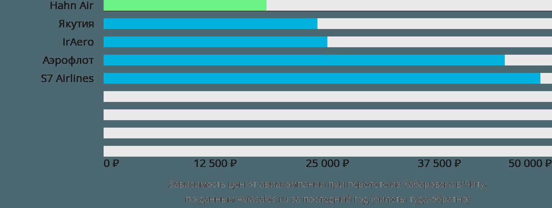 Динамика цен в зависимости от авиакомпании, совершающей перелет из Хабаровска в Читу