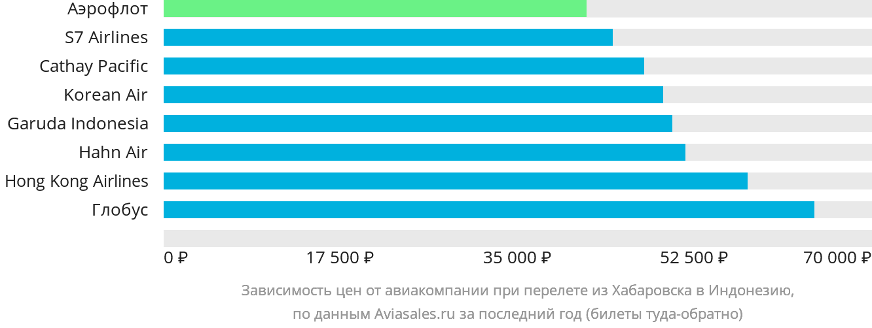 Динамика цен в зависимости от авиакомпании, совершающей перелёт из Хабаровска в Индонезию