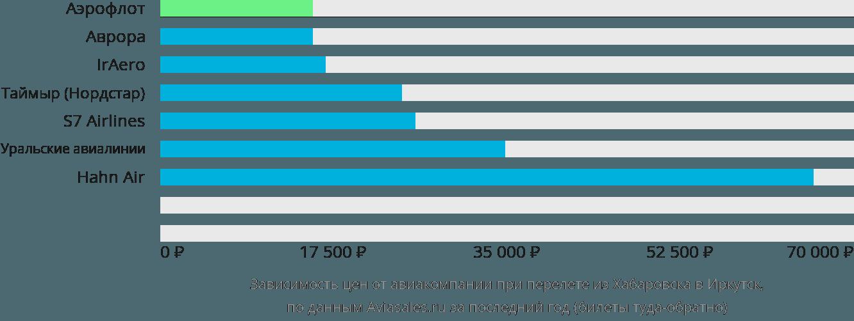 Динамика цен в зависимости от авиакомпании, совершающей перелет из Хабаровска в Иркутск