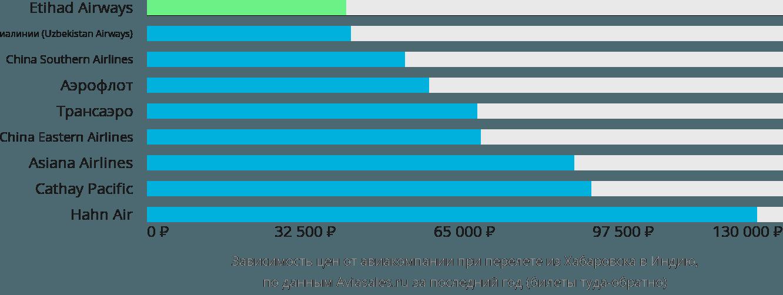 Динамика цен в зависимости от авиакомпании, совершающей перелет из Хабаровска в Индию