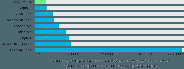 Динамика цен в зависимости от авиакомпании, совершающей перелёт из Хабаровска в Южную Корею