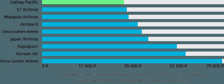 Динамика цен в зависимости от авиакомпании, совершающей перелет из Хабаровска в Куала-Лумпур