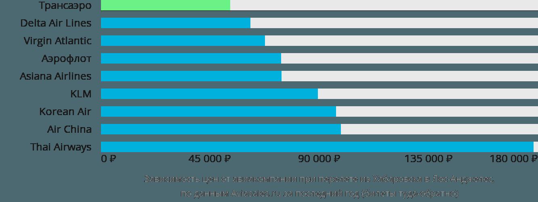 Динамика цен в зависимости от авиакомпании, совершающей перелет из Хабаровска в Лос-Анджелес