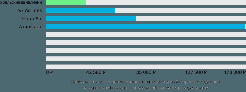 Динамика цен в зависимости от авиакомпании, совершающей перелет из Хабаровска в Худжанд