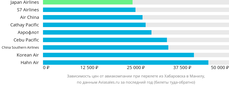 Динамика цен в зависимости от авиакомпании, совершающей перелет из Хабаровска в Манилу